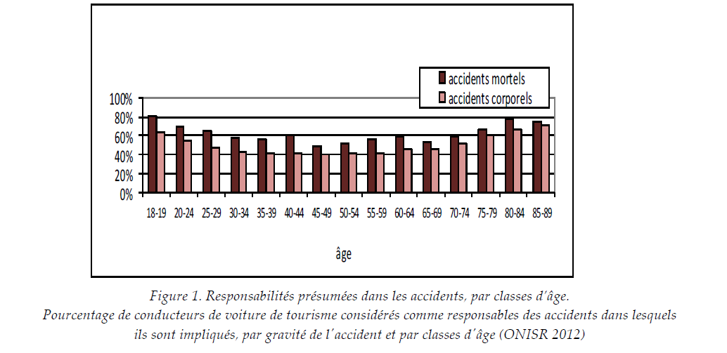 Statistique accident vélo casque