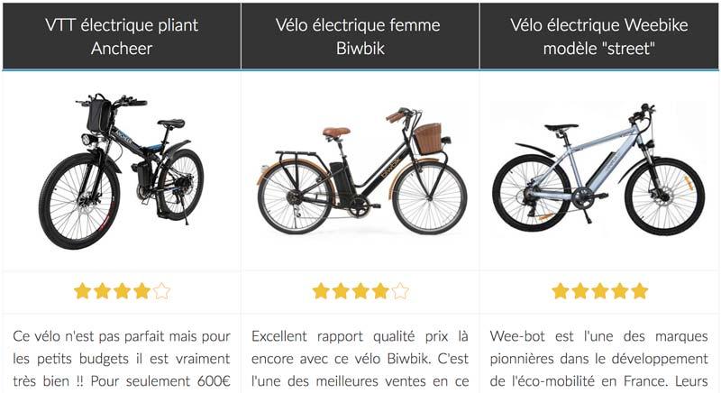 Comparateur vélo électrique pliant